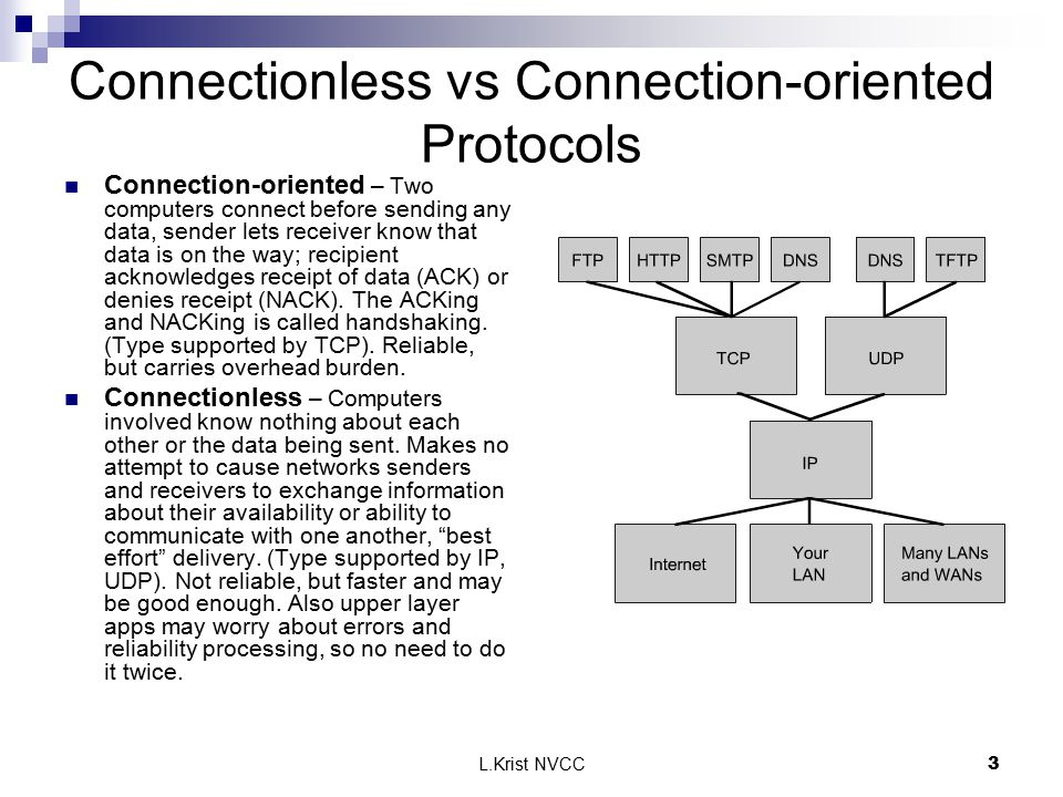 L.Krist NVCC3 Connectionless vs Connection-oriented Protocols Connection-oriented – Two computers connect before sending any data, sender lets receiver know that data is on the way; recipient acknowledges receipt of data (ACK) or denies receipt (NACK).