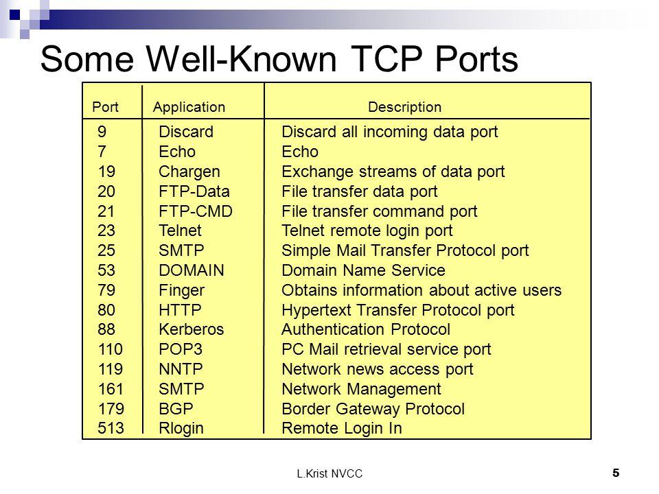 L.Krist NVCC6 Destination PortSource Port Ports for Clients 80 1032 1.