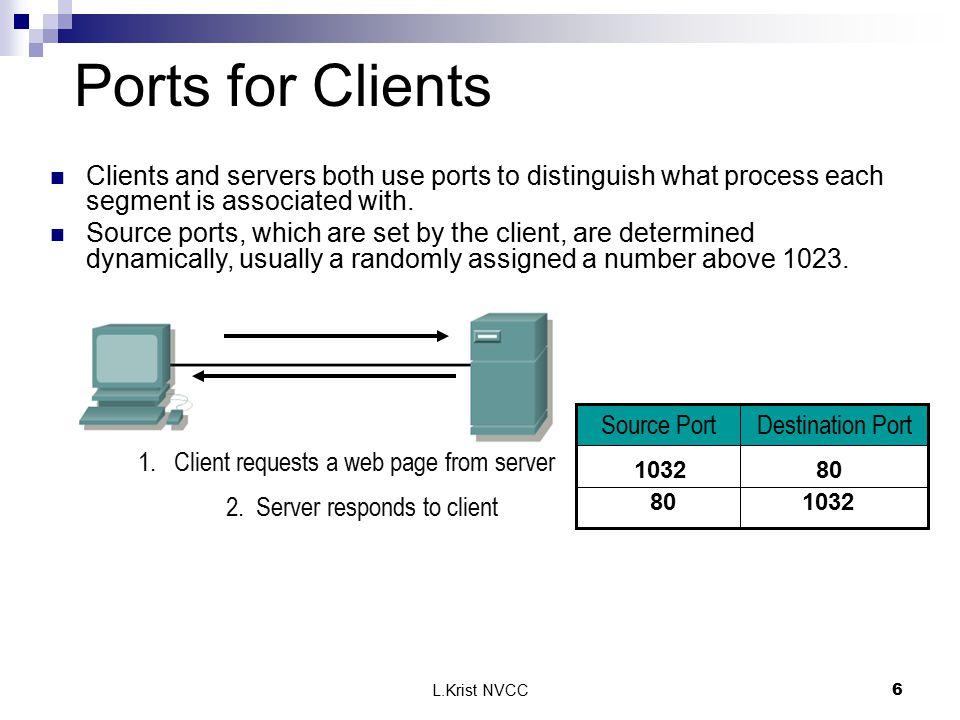 L.Krist NVCC6 Destination PortSource Port Ports for Clients 80 1032 1. Client requests a web page from server 1032 2. Server responds to client Client