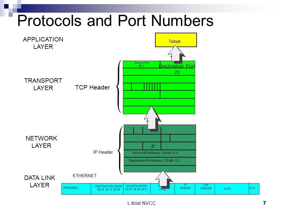 L.Krist NVCC7 FCS PREAMBLE DESTINATION ADDR 00 00 1B 12 23 34 SOURCE ADDR 00 00 1B 09 08 07 FIELD TYPE ETHERNET 6 Source IP Address; 128.66.12.2 Desti
