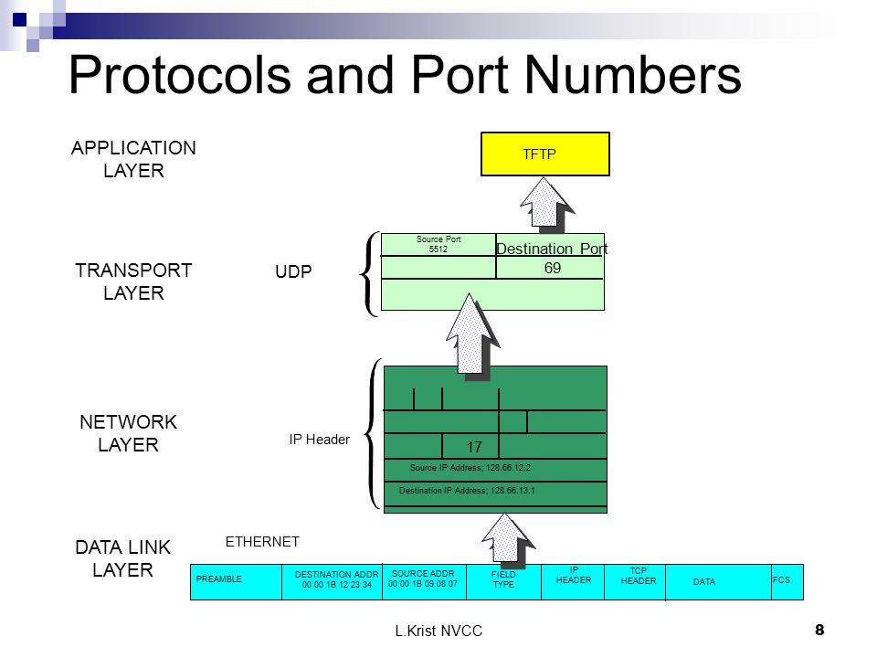 L.Krist NVCC8 FCS PREAMBLE DESTINATION ADDR 00 00 1B 12 23 34 SOURCE ADDR 00 00 1B 09 08 07 FIELD TYPE ETHERNET 17 Source IP Address; 128.66.12.2 Dest