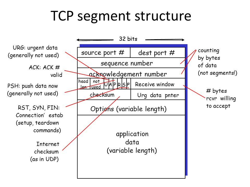 TCP segment structure source port # dest port # 32 bits application data (variable length) sequence number acknowledgement number Receive window Urgdatapnter checksum F SR PAU head len not used Options (variable length) source port # dest port # 32 bits application data (variable length) sequence number acknowledgement number Receive window Urgdatapnter checksum F SR PAU head len not used Options (variable length) URG: urgent data (generally not used) ACK: ACK # valid PSH: push data now (generally not used) RST, SYN, FIN: Connection'estab (setup, teardown commands) # bytes rcvrwilling to accept counting by bytes of data (not segments!) Internet checksum (as in UDP)