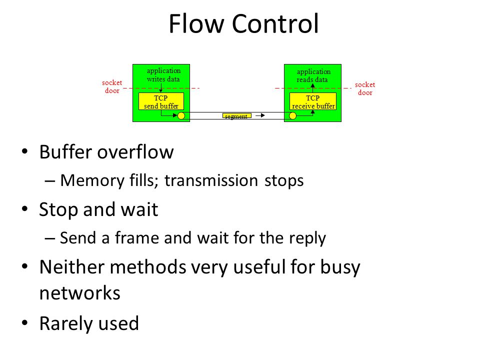 Flow Control Buffer overflow – Memory fills; transmission stops Stop and wait – Send a frame and wait for the reply Neither methods very useful for busy networks Rarely used socket door TCP send buffer TCP receive buffer socket door segment application writes data application reads data