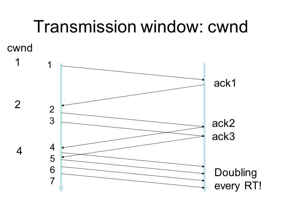 Transmission window: cwnd 1 cwnd 1 ack1 2 2323 ack2 ack3 4 45674567 Doubling every RT!