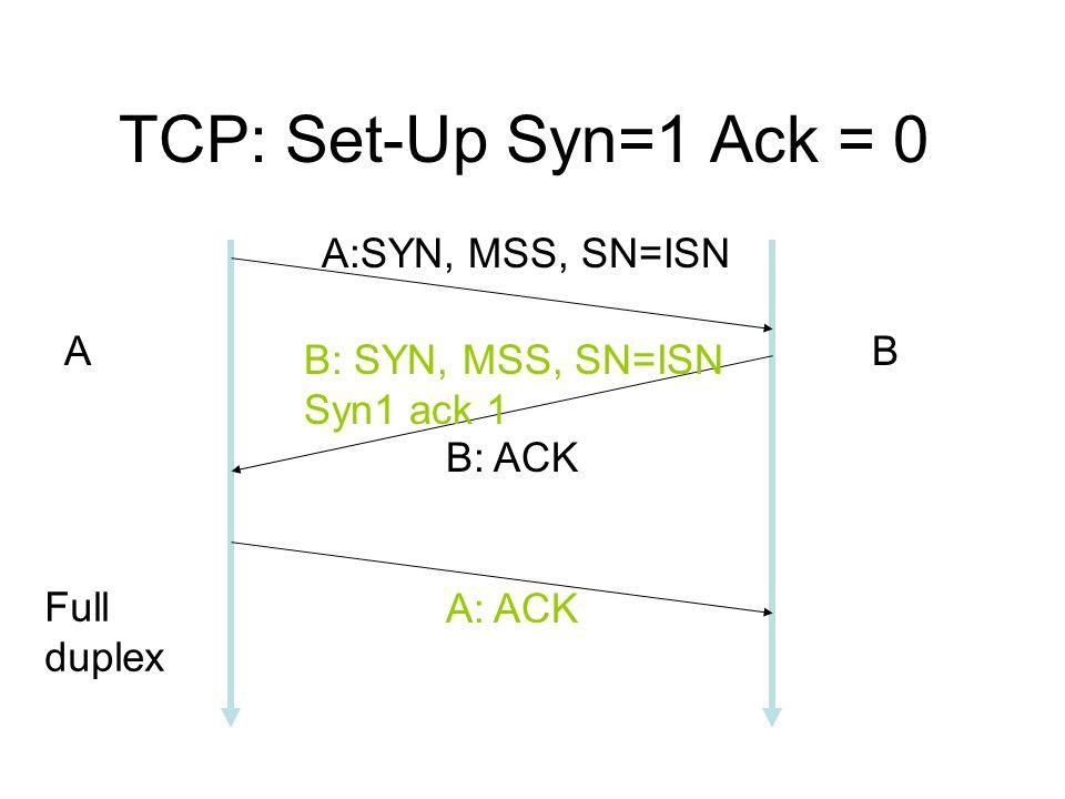 TCP: Set-Up Syn=1 Ack = 0 A:SYN, MSS, SN=ISN B: SYN, MSS, SN=ISN Syn1 ack 1 B: ACK A: ACK AB Full duplex