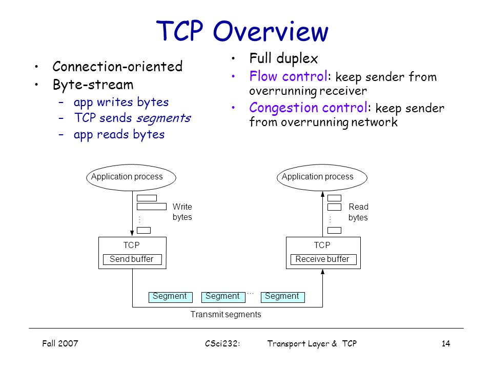 Fall 2007CSci232: Transport Layer & TCP13 Checksum: Example + sum: 0100101011001011 checksum(1's complement): 1011010100110100 verify by adding: 11111