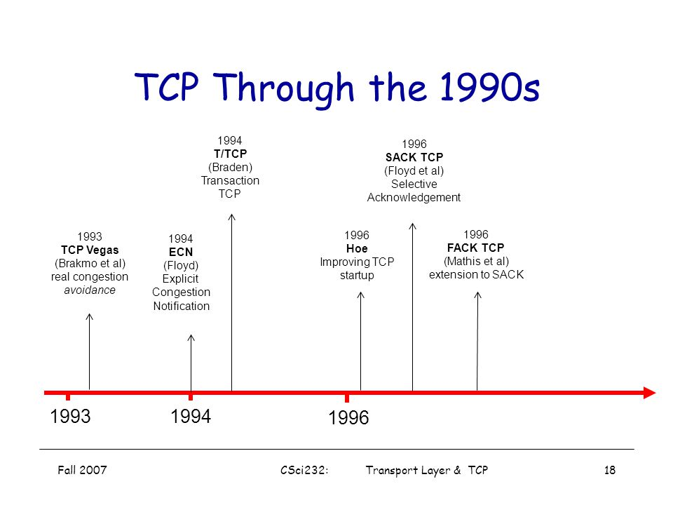 Fall 2007CSci232: Transport Layer & TCP17 Evolution of TCP 19751980 1985 1990 1982 TCP & IP RFC 793 & 791 1974 TCP described by Vint Cerf and Bob Kahn