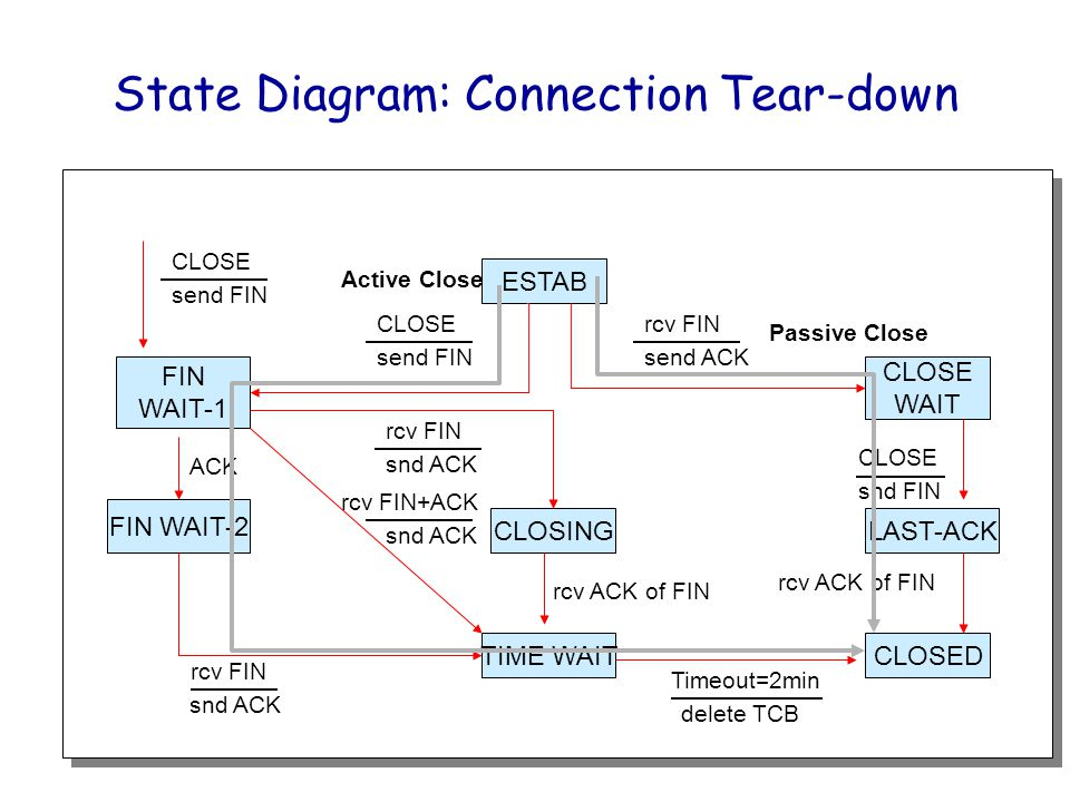Fall 2007CSci232: Transport Layer & TCP33 TCP Connection Tear-Down Example No. Time Source > Destination Proto SrcPort>DstPort [Flags] 80 35.156250 70