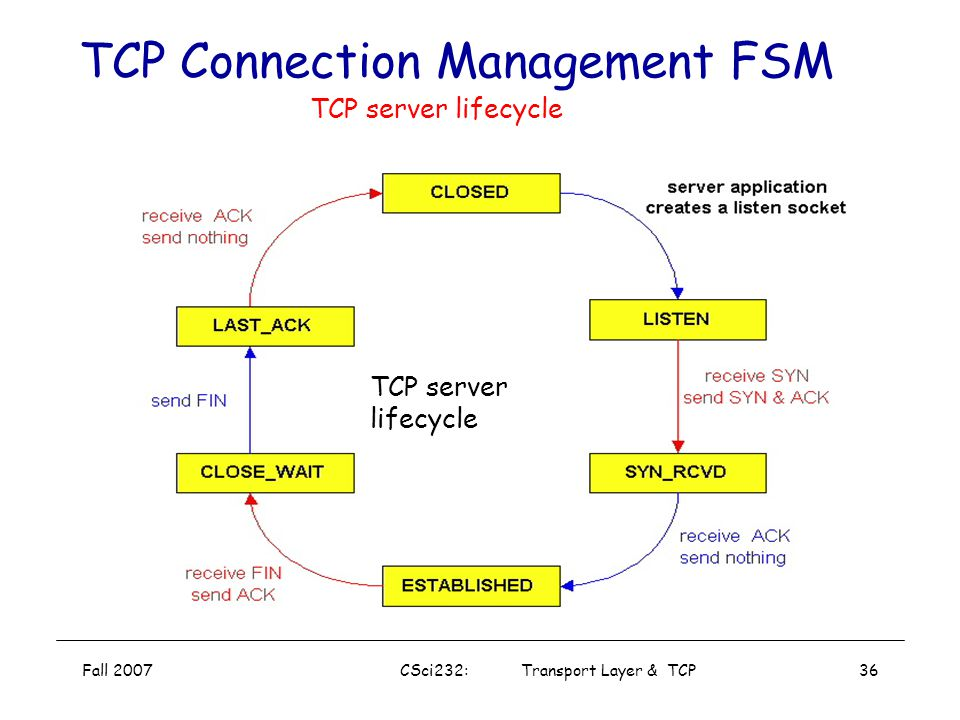 Fall 2007CSci232: Transport Layer & TCP35 TCP Connection Management FSM TCP client lifecycle TCP client lifecycle