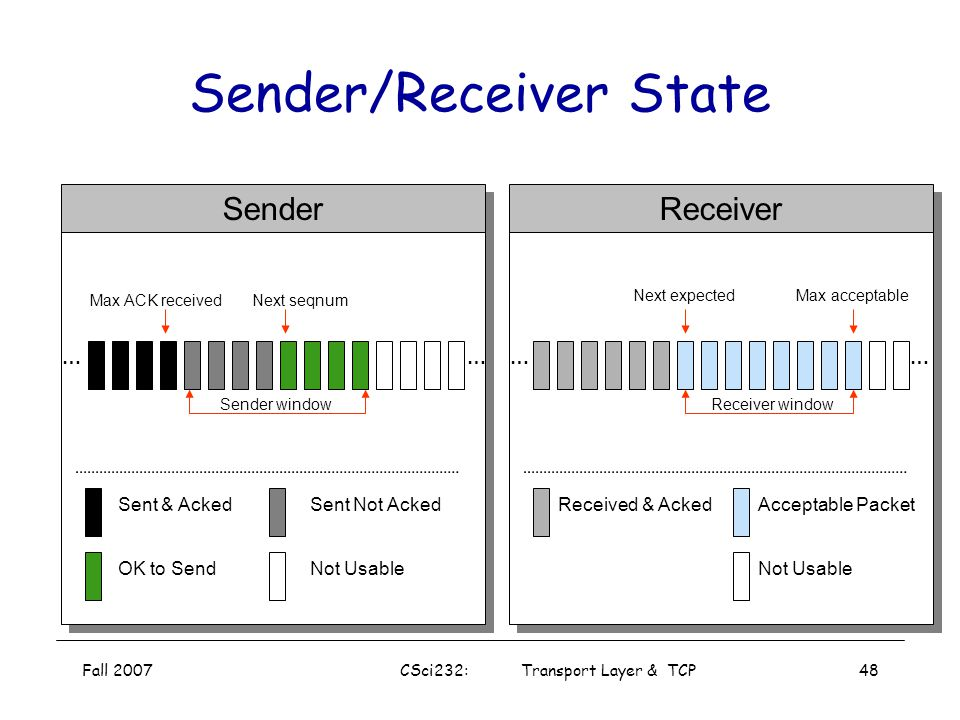 Fall 2007CSci232: Transport Layer & TCP47 Sliding Window Reliable, ordered delivery Receiver has to hold onto a packet until all prior packets have ar