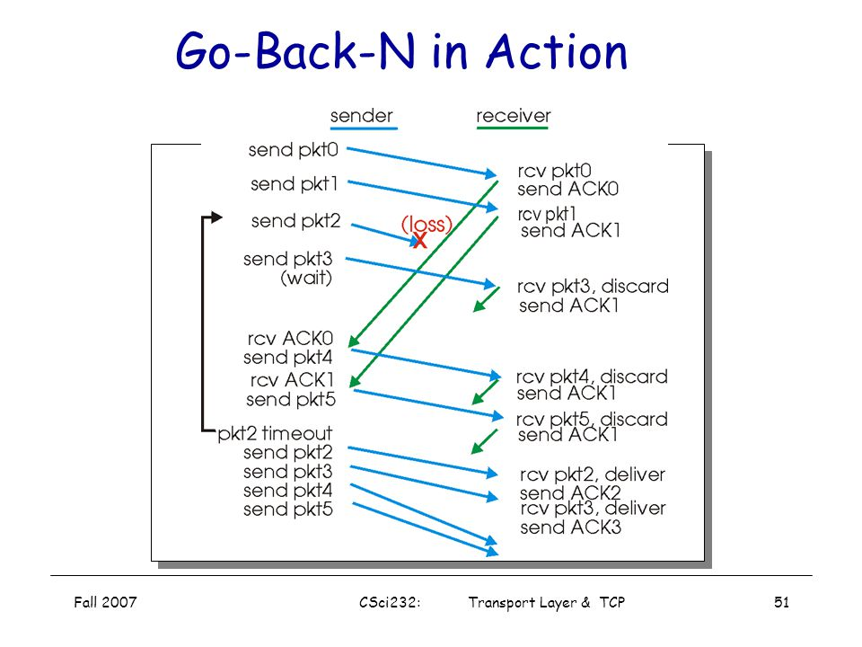 Fall 2007CSci232: Transport Layer & TCP50 Loss Recovery On reception of out-of-order packet –Send nothing (wait for source to timeout) –Cumulative ACK