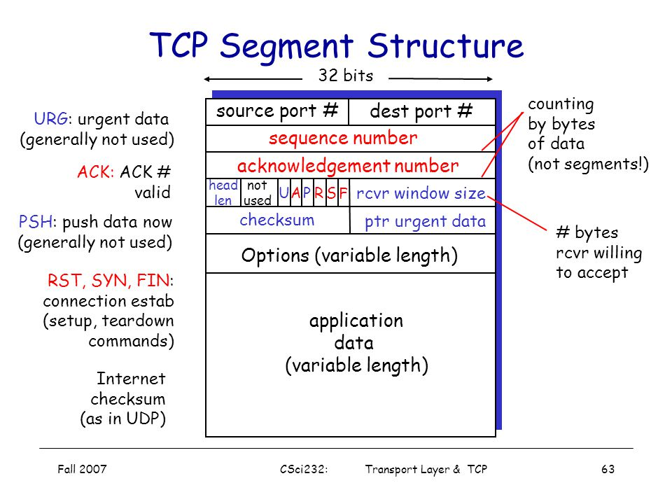 Fall 2007CSci232: Transport Layer & TCP62 TCP Flow Control: How It Works (Suppose TCP receiver discards out-of-order segments) spare room in buffer =