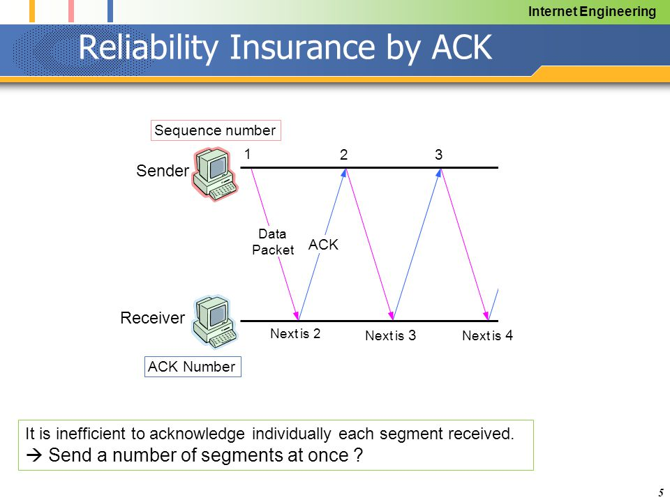 Internet Engineering 5 Reliability Insurance by ACK Data Packet Sender Receiver 1 2 Next is 2 Next is 3 3 Next is 4 Sequence number ACK Number ACK It