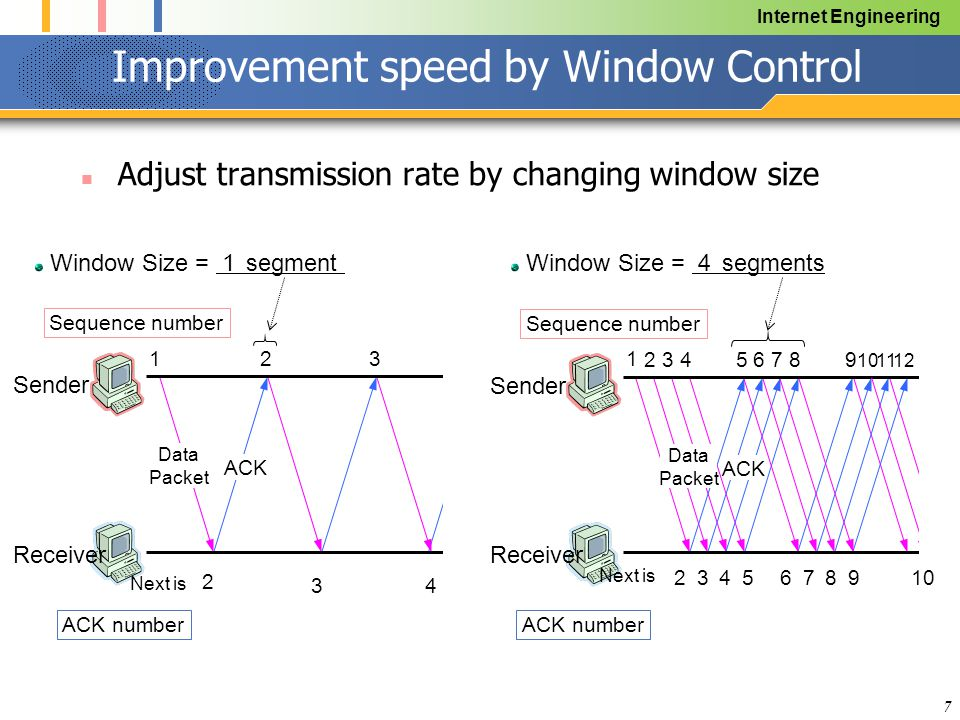 Internet Engineering 7 Improvement speed by Window Control Adjust transmission rate by changing window size Data Packet Sender Receiver 1 23 Sequence