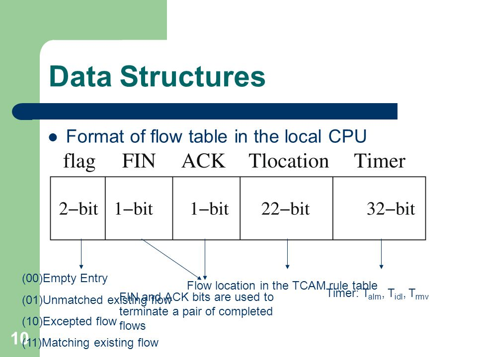 10 Data Structures Format of flow table in the local CPU (00)Empty Entry (01)Unmatched existing flow (10)Excepted flow (11)Matching existing flow FIN and ACK bits are used to terminate a pair of completed flows Flow location in the TCAM rule table Timer: T alm, T idl, T rmv