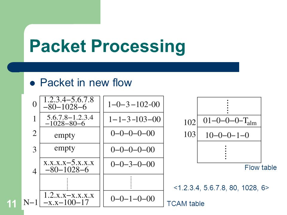 11 Packet Processing Packet in new flow TCAM table Flow table