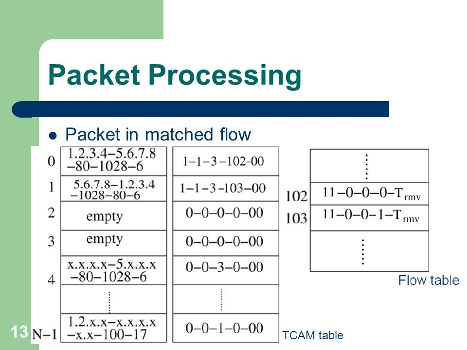 13 Packet Processing Packet in matched flow TCAM table