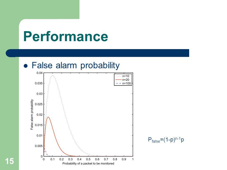 15 Performance False alarm probability P false =(1-p) n-1 p
