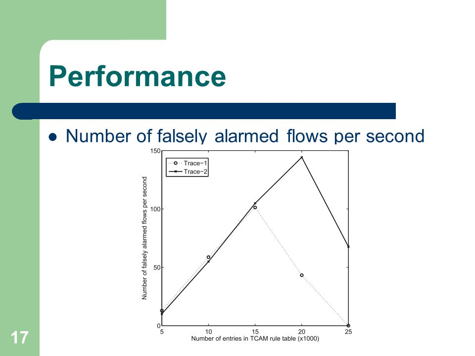 17 Performance Number of falsely alarmed flows per second