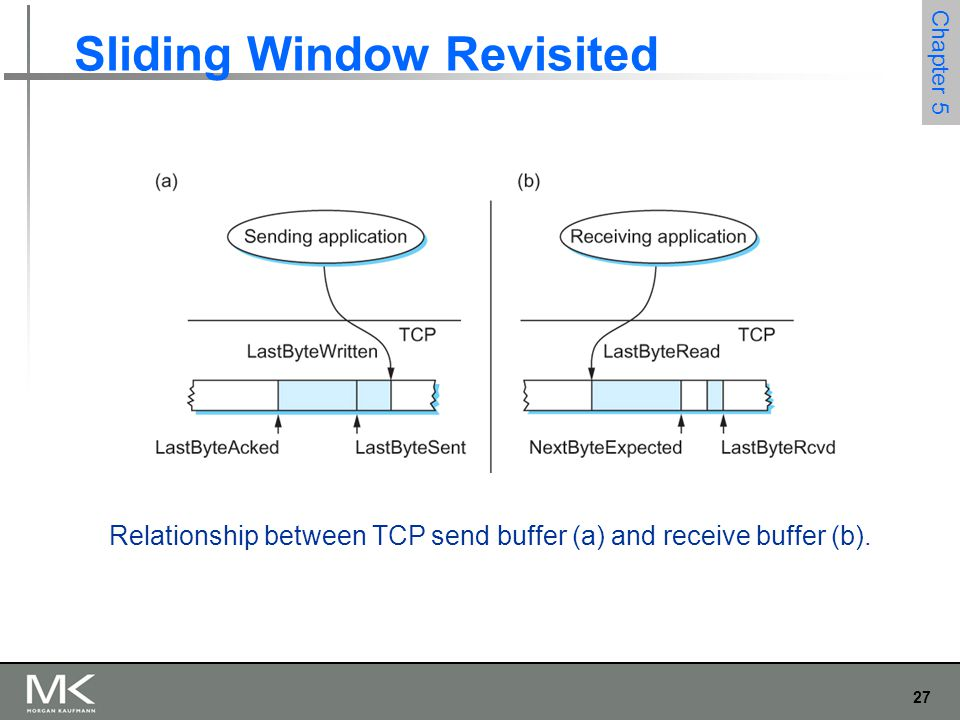 27 Chapter 5 Sliding Window Revisited Relationship between TCP send buffer (a) and receive buffer (b).