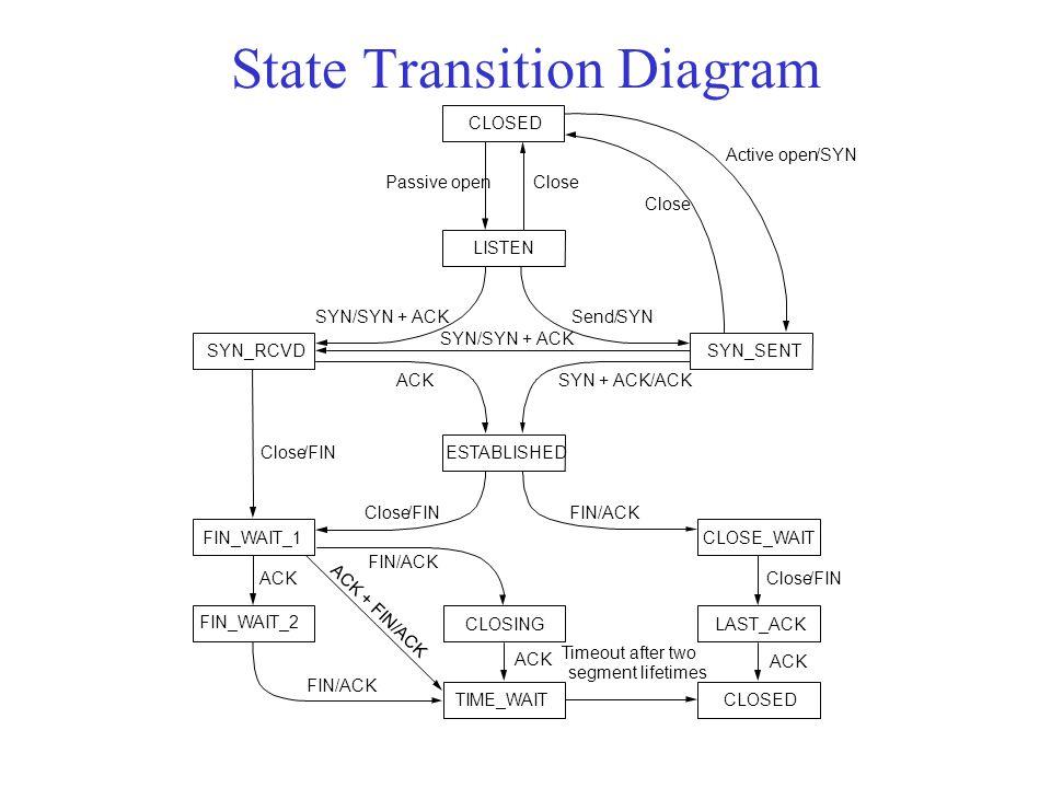 State Transition Diagram CLOSED LISTEN SYN_RCVDSYN_SENT ESTABLISHED CLOSE_WAIT LAST_ACKCLOSING TIME_WAIT FIN_WAIT_2 FIN_WAIT_1 Passive openClose Send/SYN SYN/SYN + ACK SYN + ACK/ACK SYN/SYN + ACK ACK Close/FIN FIN/ACKClose/FIN FIN/ACK ACK + FIN/ACK Timeout after two segment lifetimes FIN/ACK ACK Close/FIN Close CLOSED Active open/SYN