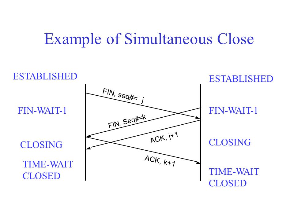 Example of Simultaneous Close FIN, seq#= j FIN, Seq#= k ACK, k+1 ACK, j+1 TIME-WAIT CLOSED FIN-WAIT-1 ESTABLISHED CLOSING TIME-WAIT CLOSED ESTABLISHED