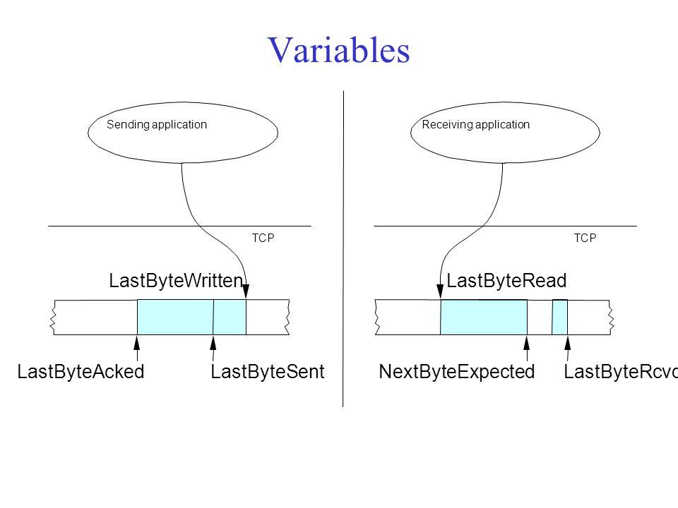 Variables Sending application LastByteWritten TCP LastByteSentLastByteAcked Receiving application LastByteRead TCP LastByteRcvdNextByteExpected