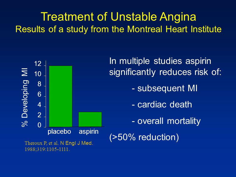 placeboaspirin 0 2 4 6 8 10 12 % Developing MI Treatment of Unstable Angina Results of a study from the Montreal Heart Institute Theroux P, et al. N E