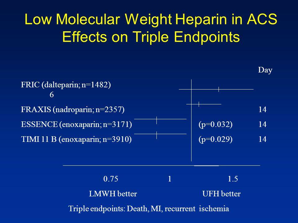 Low Molecular Weight Heparin in ACS Effects on Triple Endpoints Day FRIC (dalteparin; n=1482) 6 FRAXIS (nadroparin; n=2357)14 ESSENCE (enoxaparin; n=3