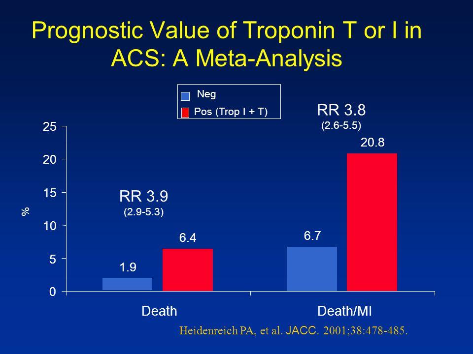 Prognostic Value of Troponin T or I in ACS: A Meta-Analysis 1.9 6.7 6.4 20.8 0 5 10 15 20 25 DeathDeath/MI % RR 3.9 (2.9-5.3) RR 3.8 (2.6-5.5) Neg Pos
