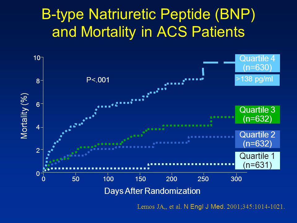 B-type Natriuretic Peptide (BNP) and Mortality in ACS Patients Lemos JA,, et al. N Engl J Med. 2001;345:1014-1021. 0 2 4 6 8 10 Mortality (%) 05010015