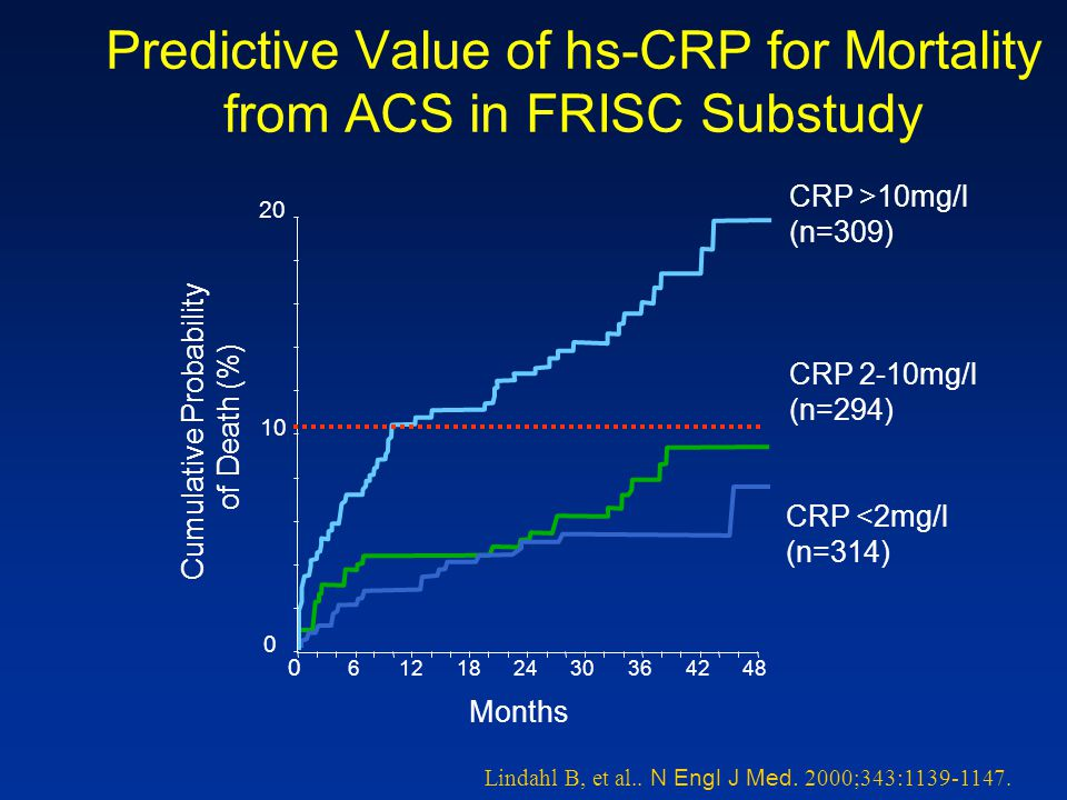 Lindahl B, et al.. N Engl J Med. 2000;343:1139-1147. Predictive Value of hs-CRP for Mortality from ACS in FRISC Substudy Cumulative Probability of Dea