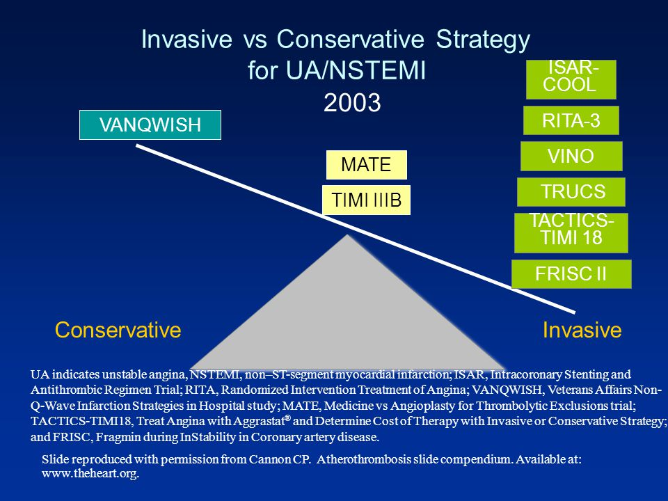 Invasive vs Conservative Strategy for UA/NSTEMI UA indicates unstable angina, NSTEMI, non–ST-segment myocardial infarction; ISAR, Intracoronary Stenti