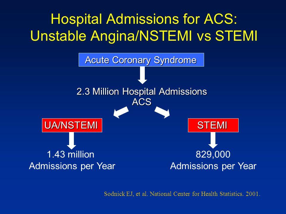 Hospital Admissions for ACS: Unstable Angina/NSTEMI vs STEMI Acute Coronary Syndrome 2.3 Million Hospital Admissions ACS UA/NSTEMI 1.43 million Admiss