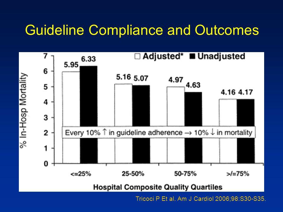 Guideline Compliance and Outcomes Tricoci P Et al. Am J Cardiol 2006;98:S30-S35.