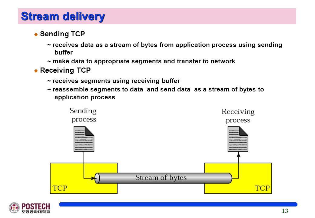 13 Sending TCP ~ receives data as a stream of bytes from application process using sending buffer ~ make data to appropriate segments and transfer to network Receiving TCP ~ receives segments using receiving buffer ~ reassemble segments to data and send data as a stream of bytes to application process Stream delivery