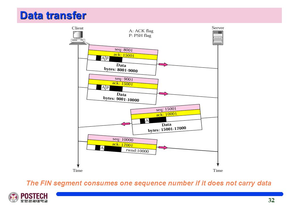 32 Data transfer The FIN segment consumes one sequence number if it does not carry data