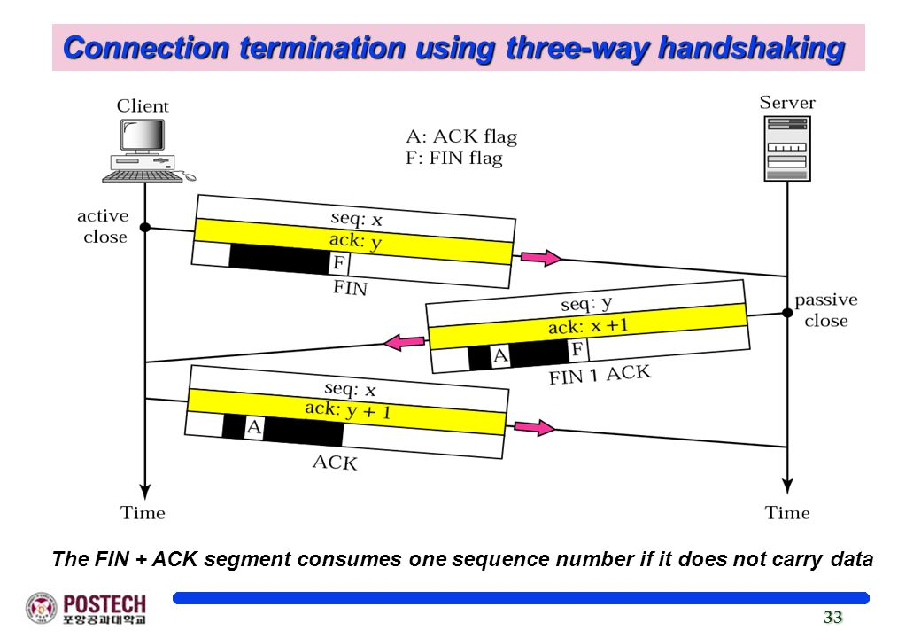 33 Connection termination using three-way handshaking The FIN + ACK segment consumes one sequence number if it does not carry data