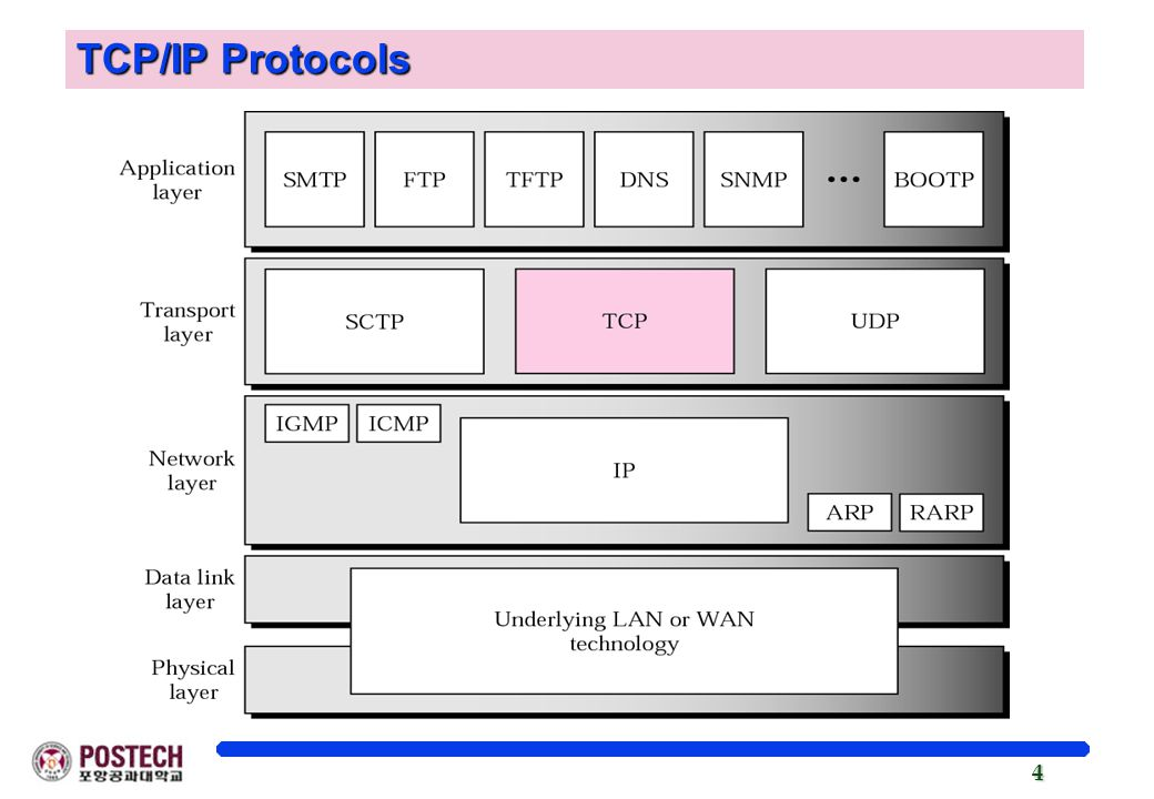 4 TCP/IP Protocols