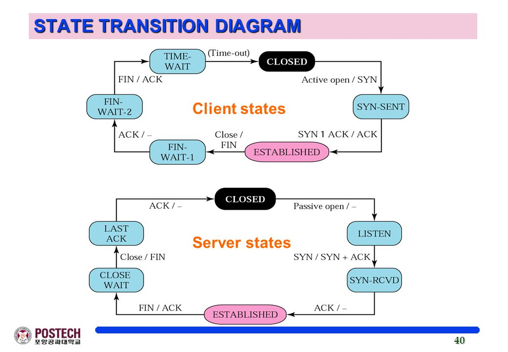 40 Client states Server states STATE TRANSITION DIAGRAM