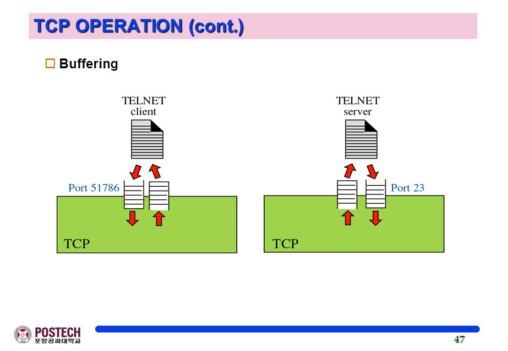 47 TCP OPERATION (cont.) oBuffering