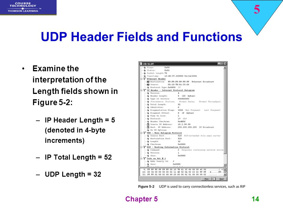 5 Chapter 514 UDP Header Fields and Functions Examine the interpretation of the Length fields shown in Figure 5-2: –IP Header Length = 5 (denoted in 4