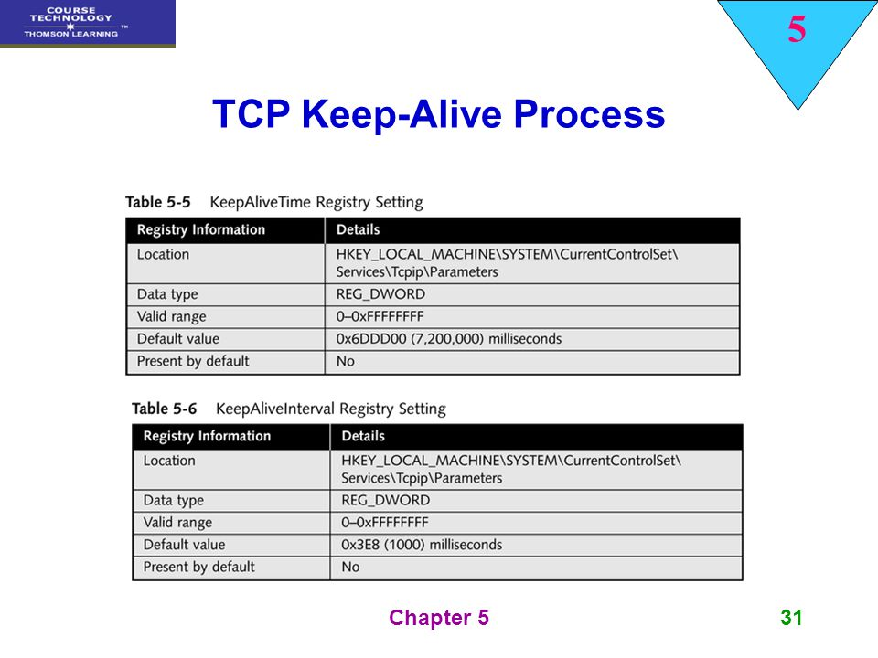 5 Chapter 531 TCP Keep-Alive Process