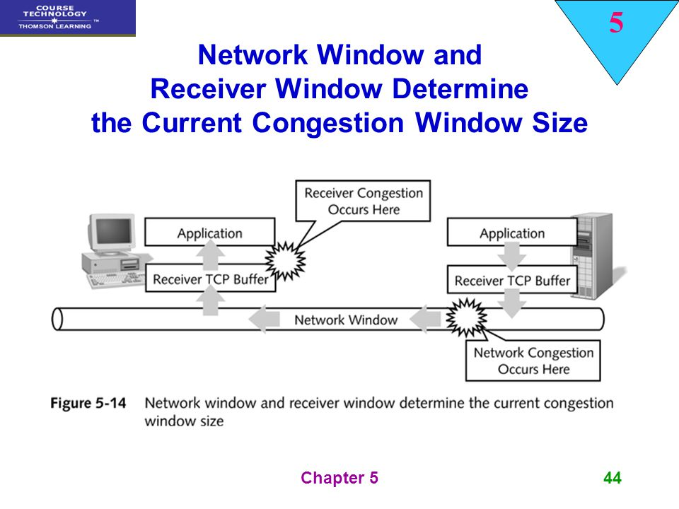 5 Chapter 544 Network Window and Receiver Window Determine the Current Congestion Window Size