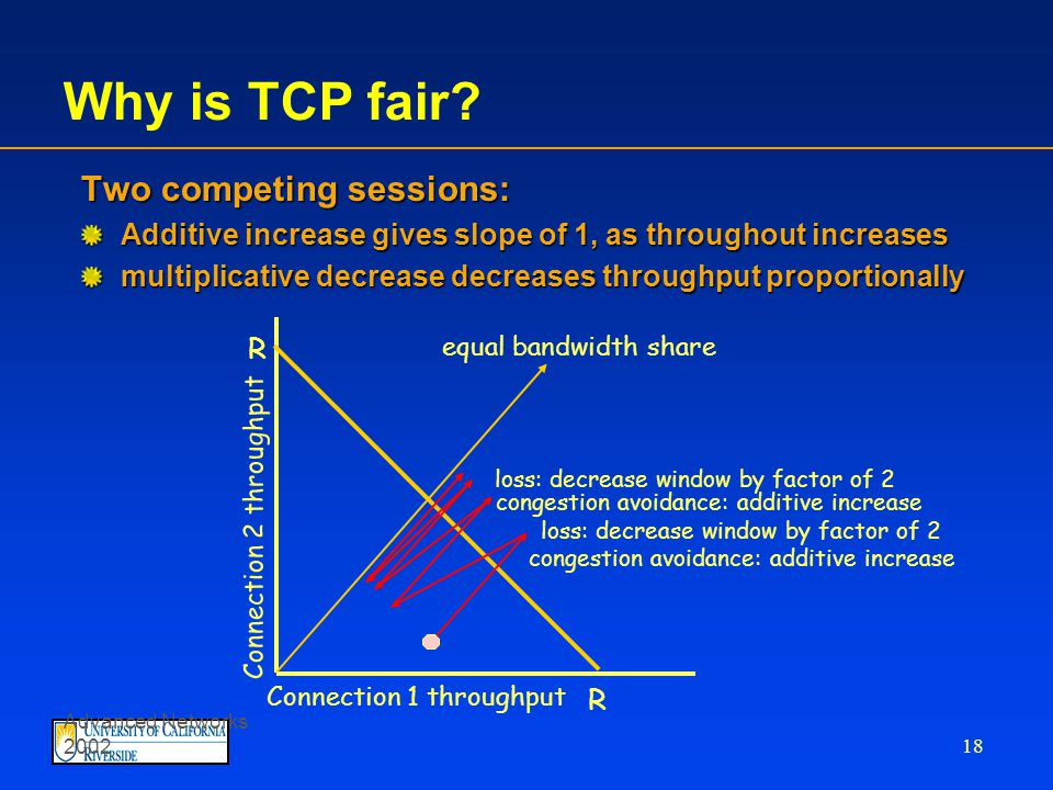 Advanced Networks 2002 17 Fairness goal: if N TCP sessions share same bottleneck link, each should get 1/N of link capacity TCP congestion avoidance: AIMD: additive increase, multiplicative decrease increase window by 1 per RTT decrease window by factor of 2 on loss event TCP Fairness and AIMD TCP connection 1 bottleneck router capacity R TCP connection 2
