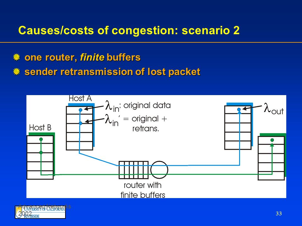 Advanced Networks 2002 32 Causes/costs of congestion: scenario 1 two senders, two receivers one router, infinite buffers no retransmission large delays when congested maximum achievable throughput