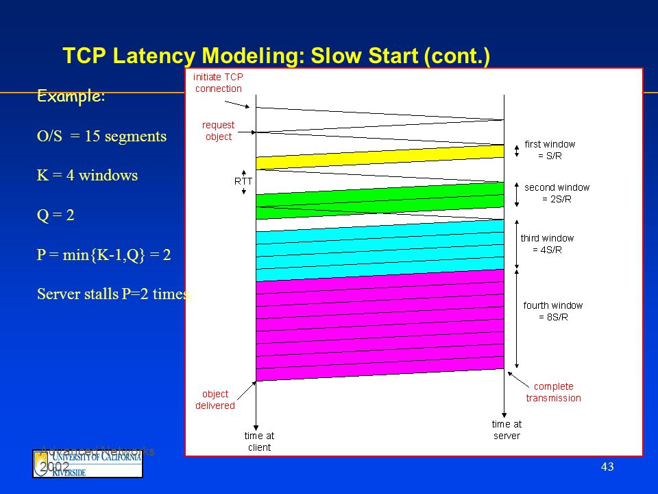 Advanced Networks 2002 42 TCP Latency Modeling: Slow Start Now suppose window grows according to slow start.
