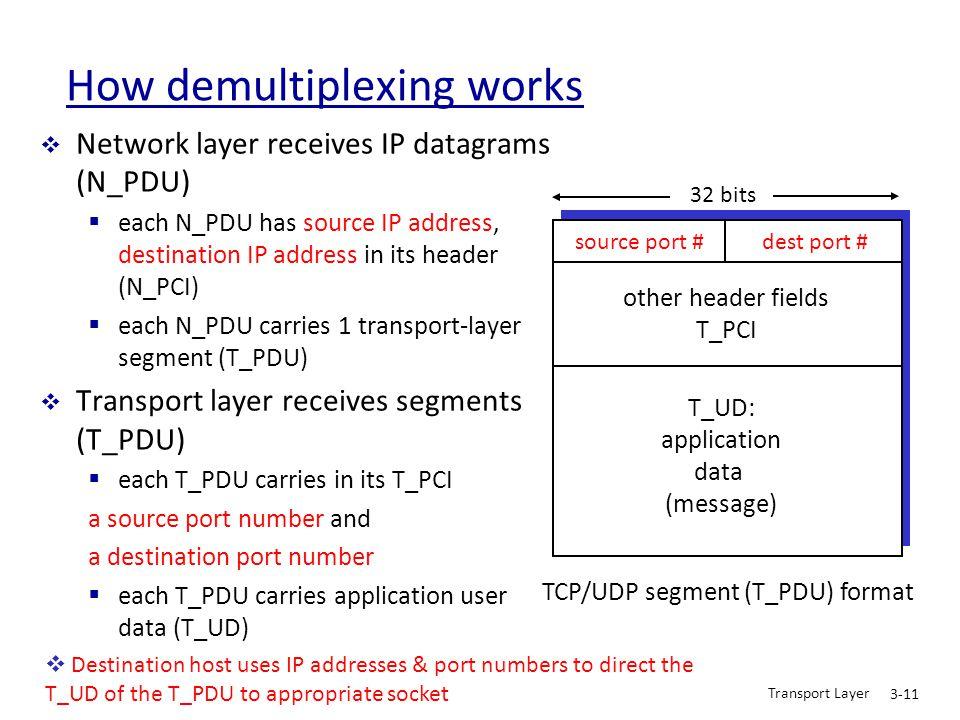 Transport Layer 3-11 How demultiplexing works  Network layer receives IP datagrams (N_PDU)  each N_PDU has source IP address, destination IP address