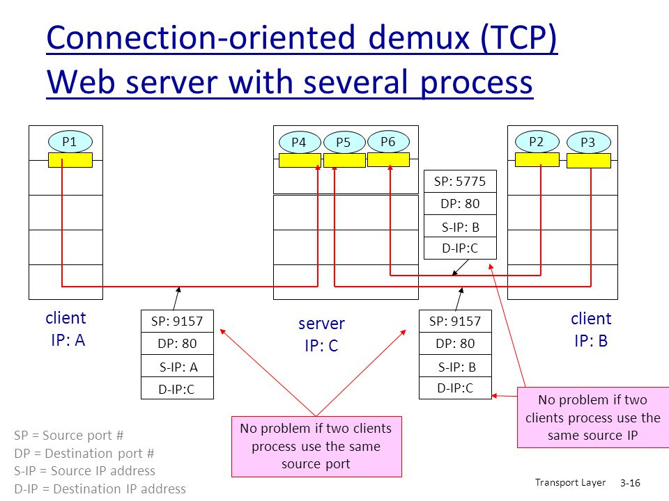 Transport Layer 3-16 Connection-oriented demux (TCP) Web server with several process client IP: B P1 client IP: A P1P2P4 server IP: C SP: 9157 DP: 80