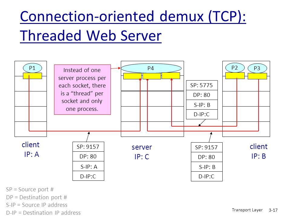 Transport Layer 3-17 Connection-oriented demux (TCP): Threaded Web Server P1 client IP: A P1P2 server IP: C SP: 9157 DP: 80 SP: 9157 DP: 80 P4 P3 D-IP